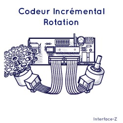 Codeur incrémental - Rotation